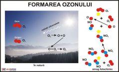 Formarea ozonului