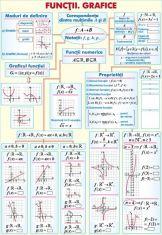 Numere reale / Functii. Grafice (duo)